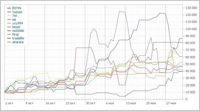 Графики TOP-10 Automated Trading Championship 2011: Девятая неделя