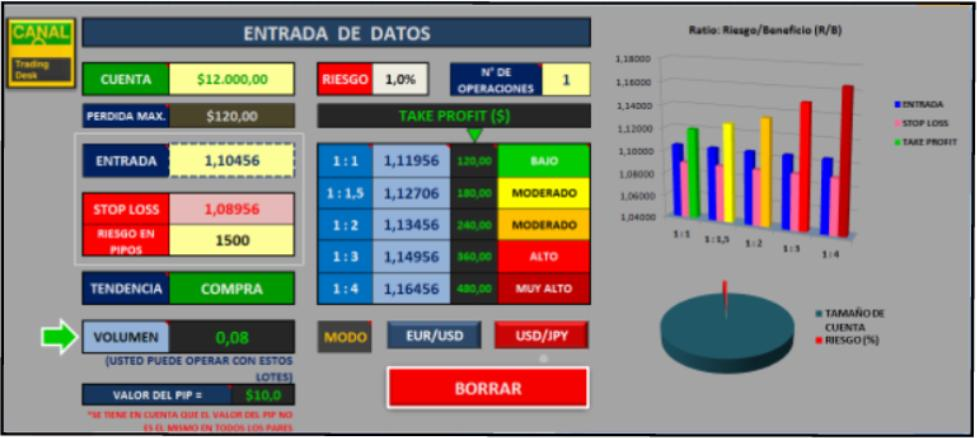 Calculadora de riesgo forex
