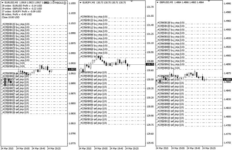 Grid 3 Symbols Expert Advisor MetaTrader 4