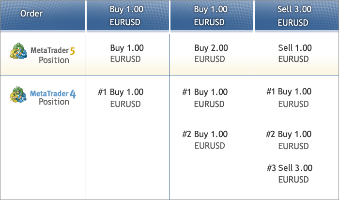 Forex client positions