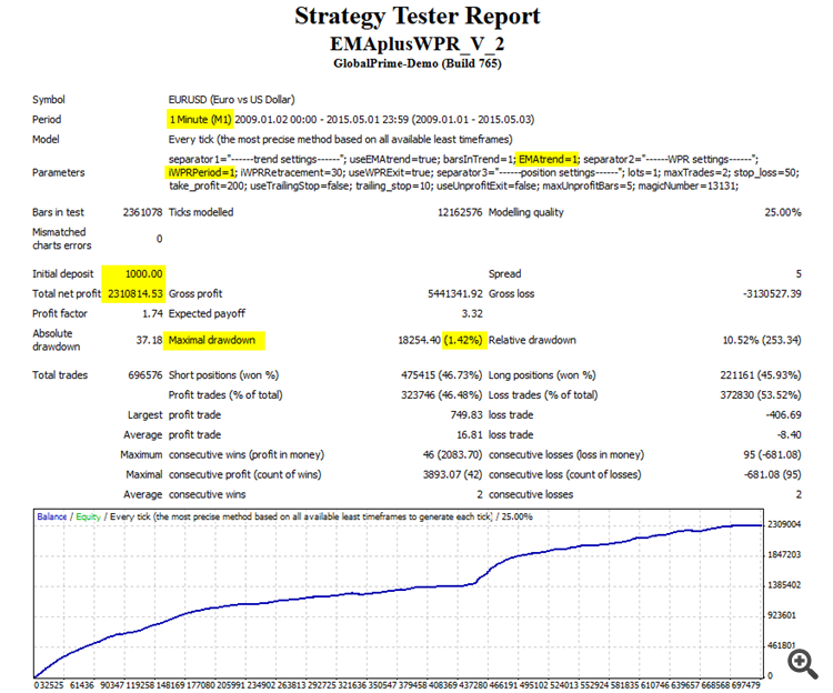 Strategy tester debunked