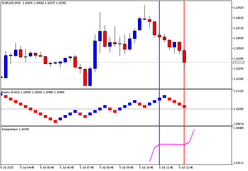 Renko Chart for MT5 - MT5 - Trading Systems - MQL5