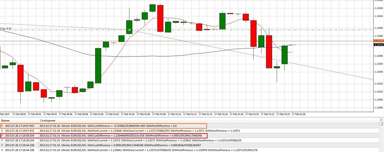 Индикатор ima форекс биржа платных торговых сигналов форекс