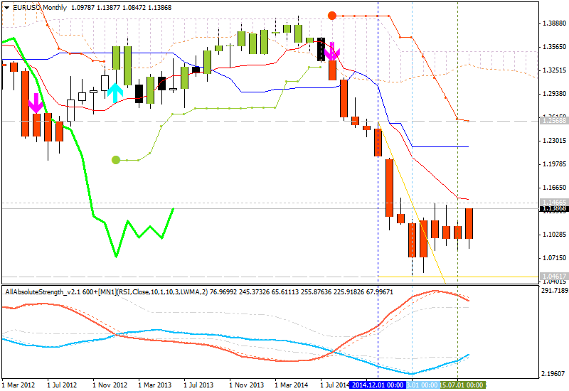 Weekly breakout trading system