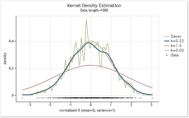 Ядерная оценка неизвестной плотности вероятности