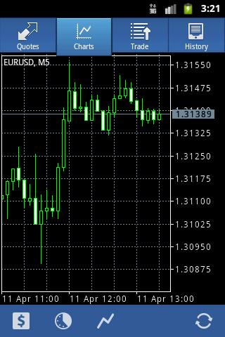 Charts in MetaTrader 4 for Android