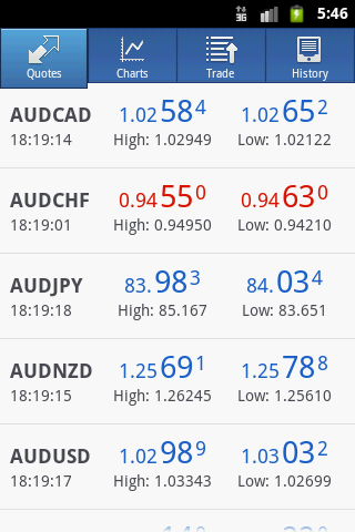 Currencies Quotes in MetaTrader 4 for Android
