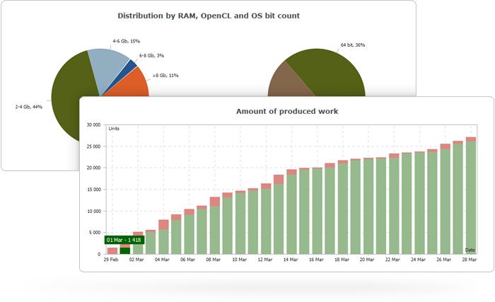 MQL5 Cloud Network Statistics