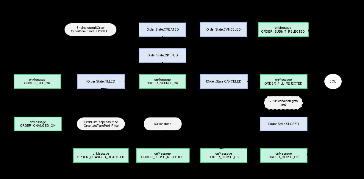 Market Order States Diagram