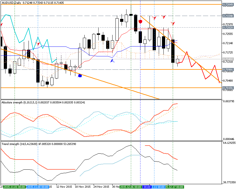 AUDUSD Technical Analysis 2015, 13.12 - 20.12: correction for the possible bearish reversal