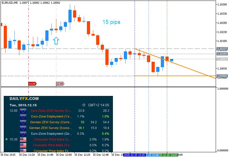 M5-15 trading system