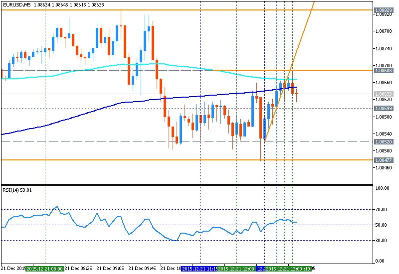 EURUSD Technical Analysis 2015, December: weekly bearish pattern for breakdown, monthly breakdown with support target