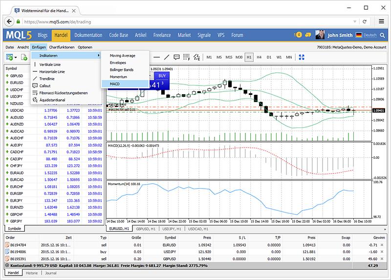 Mehr Werkzeuge für die technische Analyse in der MetaTrader 4 Webplattform