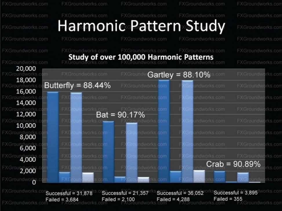 Harmonic Traders Sucessful Traders Automated Forex Trading