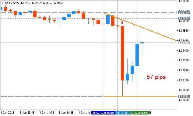 Forecast for Q1'16 - levels for EUR/USD