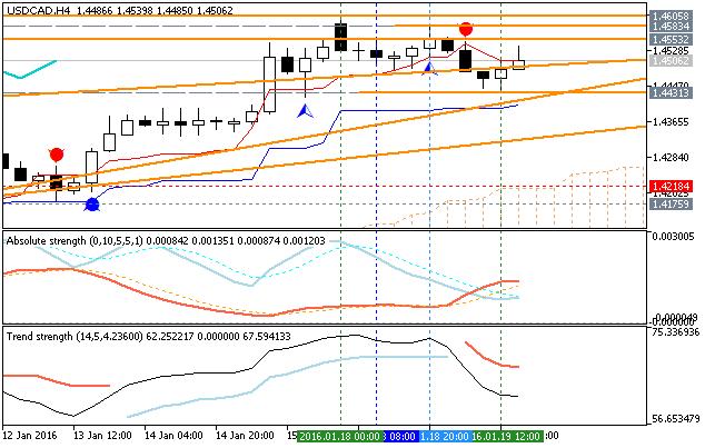 Market Condition Evaluation based on standard indicators in Metatrader 5