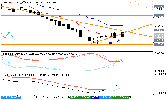 Forecast for Q1'16 - levels for GBP/USD