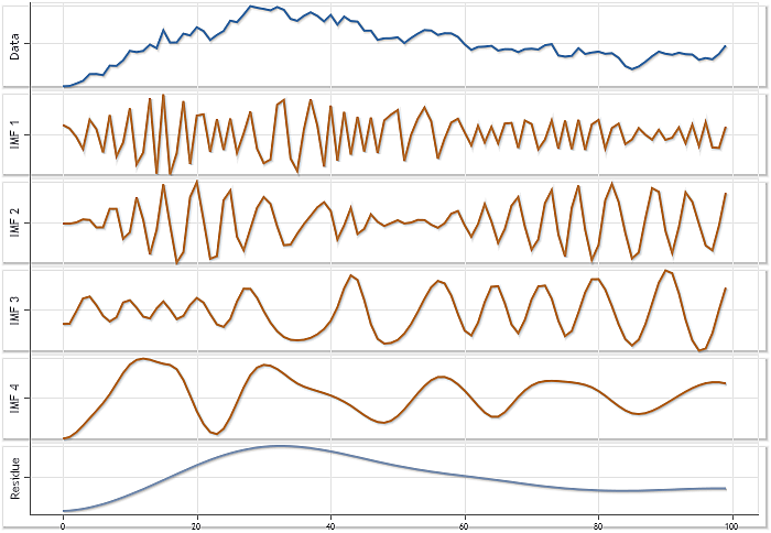 Empirical Mode Decomposition MQL5