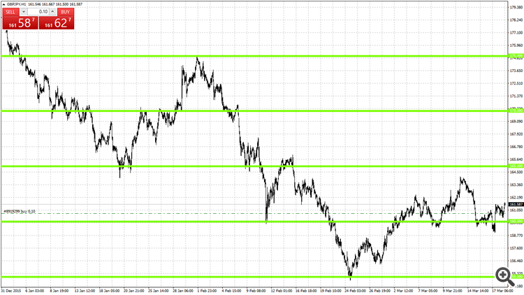500 Pips levels GBPJPY