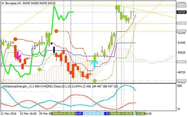 Forecast and Levels for Bovespa Index