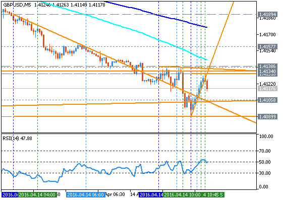 Forecast for Q2'16 - levels for GBP/USD
