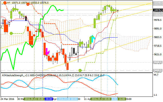 Forecast for Q2'16 - levels for DAX Index