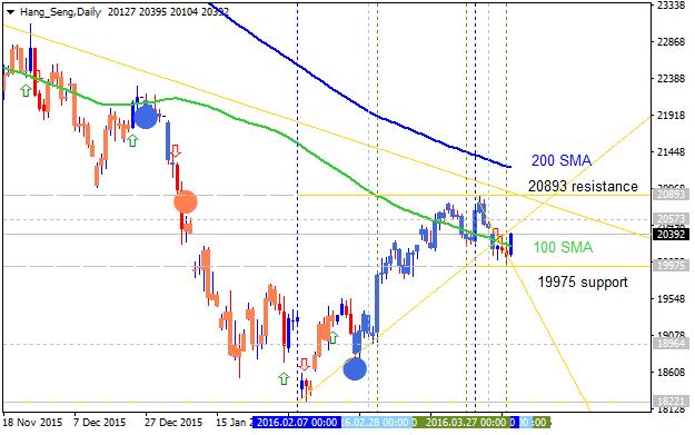 Forecast for Q2'16 - levels for Hang Seng Index (HSI)