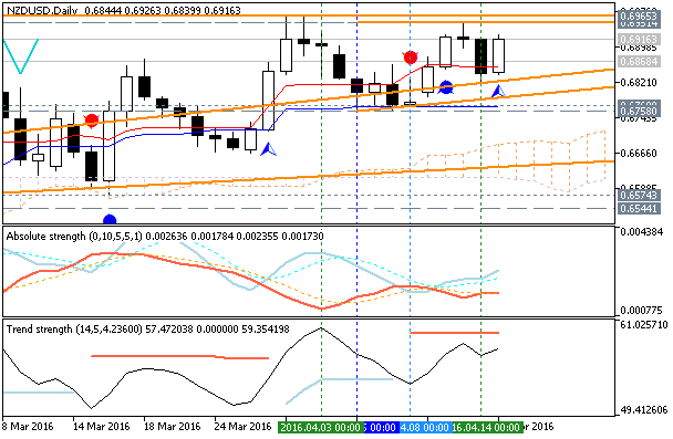 Forecast for Q2'16 - levels for NZD/USD