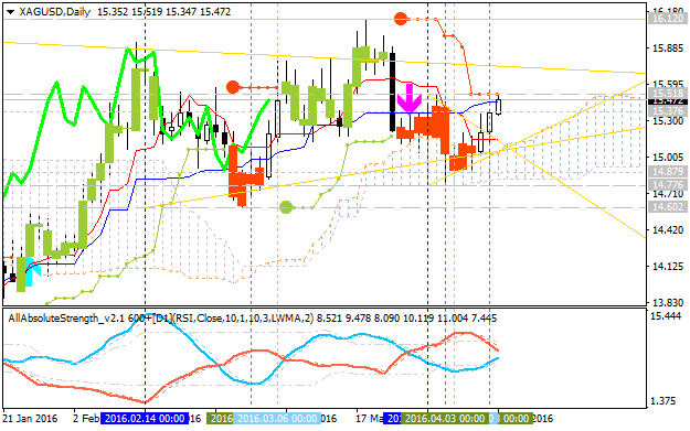 Forecast for Q2'16 - levels for SILVER (XAG/USD)
