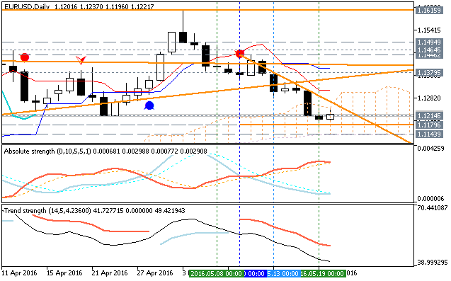 Forecast for Q2'16 - levels for EUR/USD