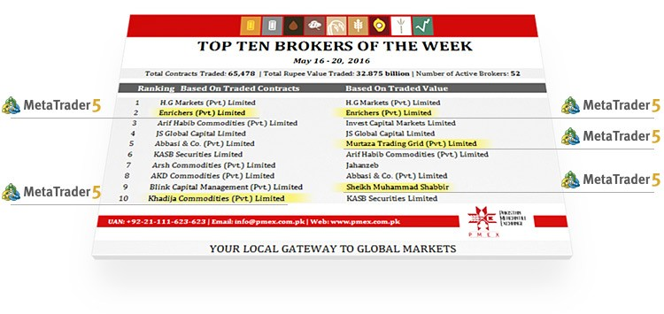 Top 10 Brokers of Pakistan