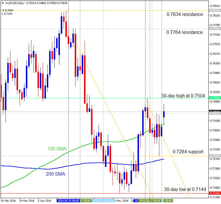 Forecast for Q2'16 - levels for AUD/USD