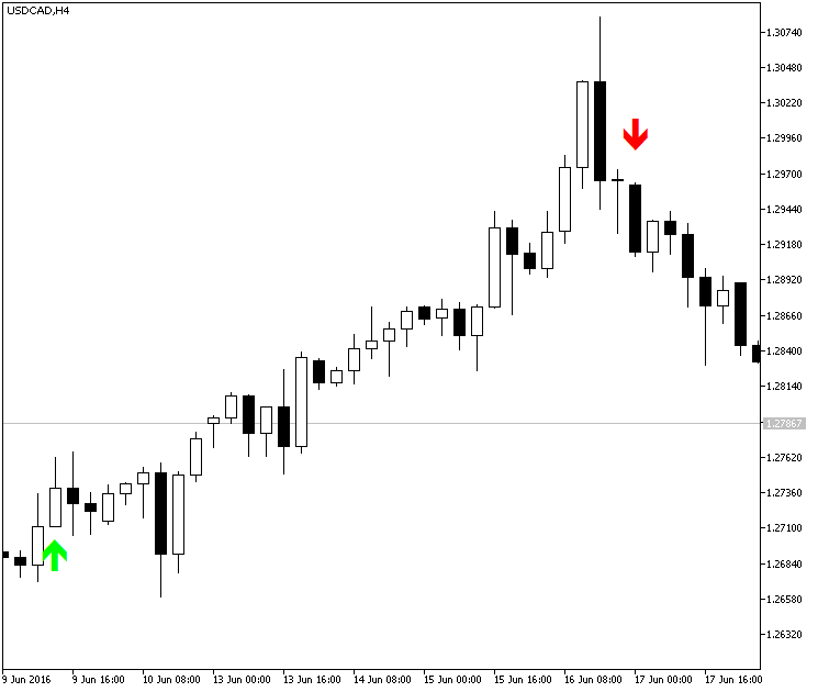 Forex 100 pips a day