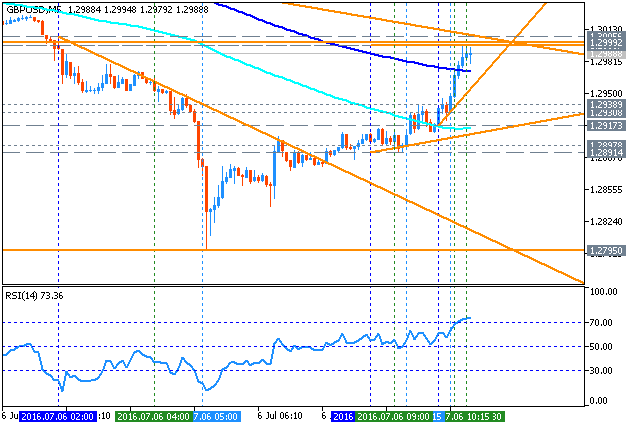 Forecast for Q3'16 - levels for GBP/USD