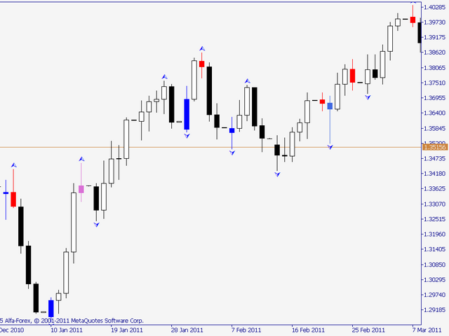 Buy the 'Reverse Bar' Technical Indicator for MetaTrader 5 in
