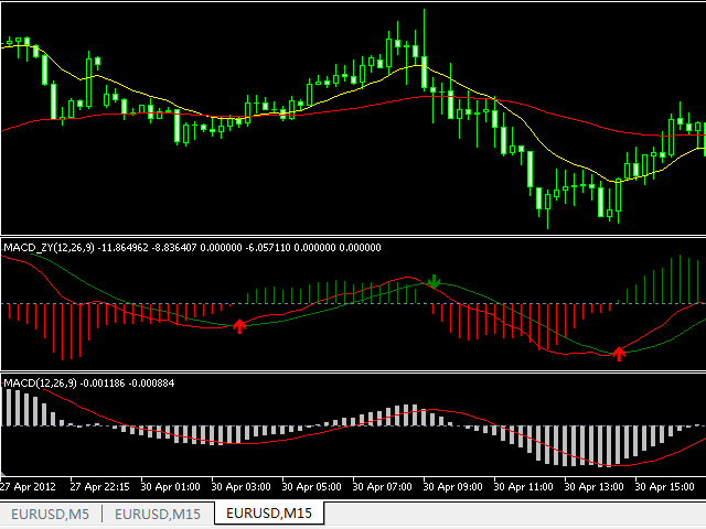 MACD for Quick Trade Decision