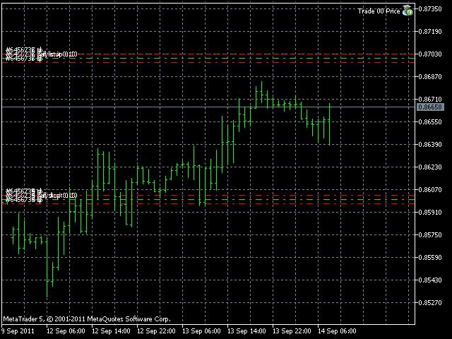 Trade 00 Price Level