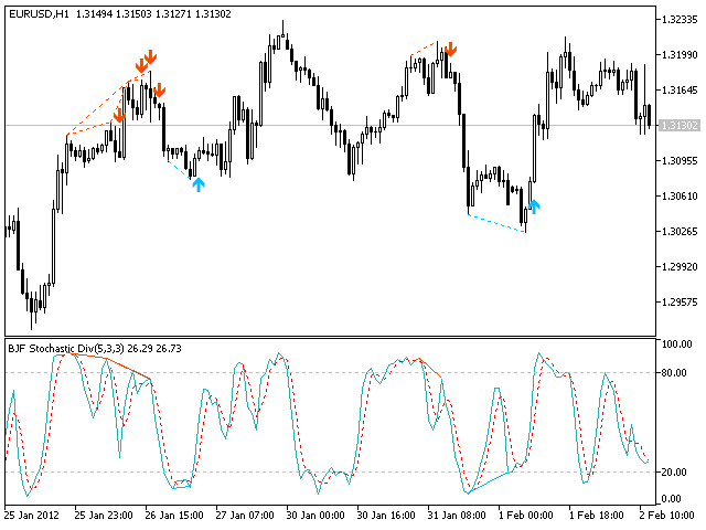 Stochastic Divergence Indicator