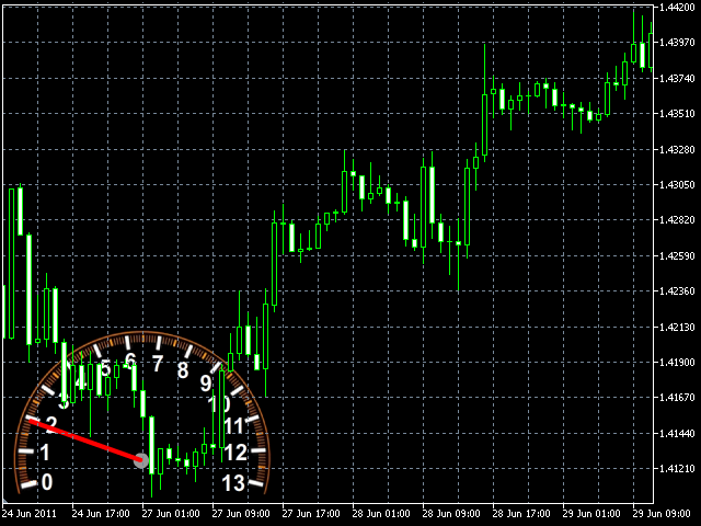 Buy the 'TickSpeed' Technical Indicator for MetaTrader 5 in MetaTrader Market