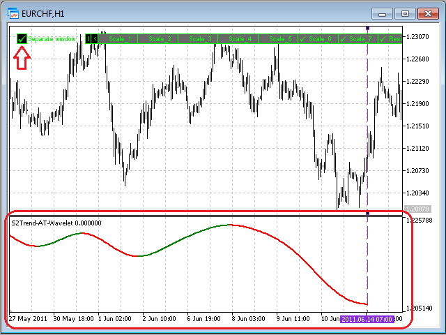 S2 Trend At Wavelet