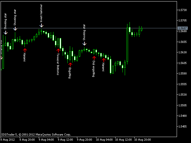 Quest Candlestick patterns indicator