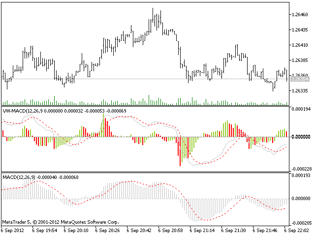Volume Weighted MACD