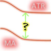 MA offset ATR