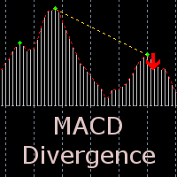 MACD Divergence