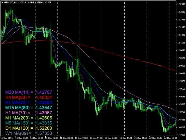 Multi Time Frame Moving Average MT4