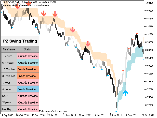 Buy the 'PZ Swing Trading' Technical Indicator for MetaTrader 4 in