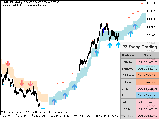 pz swing trading indicator free download