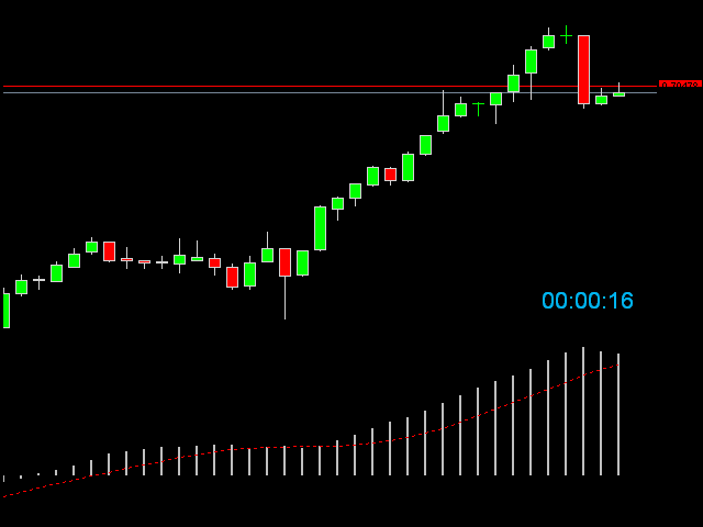 Forex indicator cctr candle closing time remaining