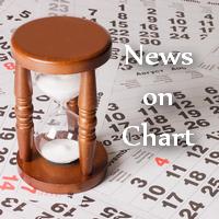 News on chart