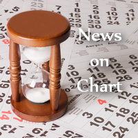 News on chart MT5